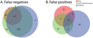 Venn diagram of the overlap in false negative (A) and