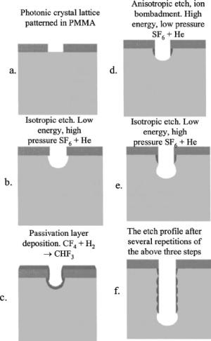 Schematic of the custom DRIE process | Download Scientific Diagram