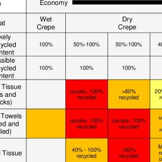 Morphology Of Unbleached Hardwood And Softwood Market