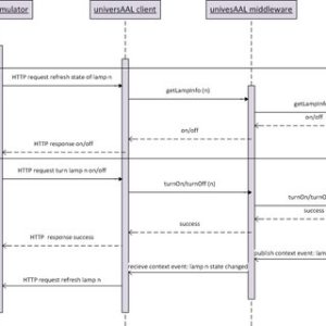 Sequence diagram of Home Simulator universAAL server