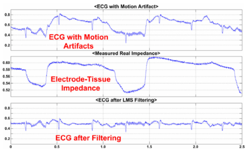 Preliminary Results For Adaptive Filtering Using Skin