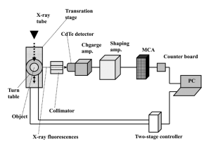 Block diagram of an XRF CT system utilizing a cerium xray