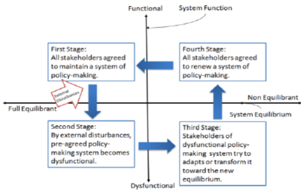 Four-Dimension Resilience Model | Download Scientific Diagram