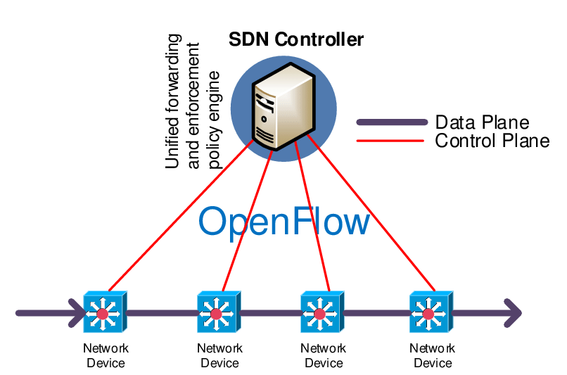 A schematic overview of SDN implemented with OpenFlow.