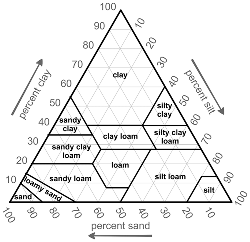 USDA Soil Texture Triangle. | Download Scientific Diagram