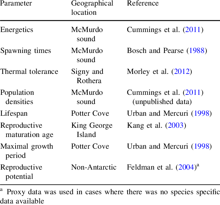 sources used to compile life history information for l elliptica
