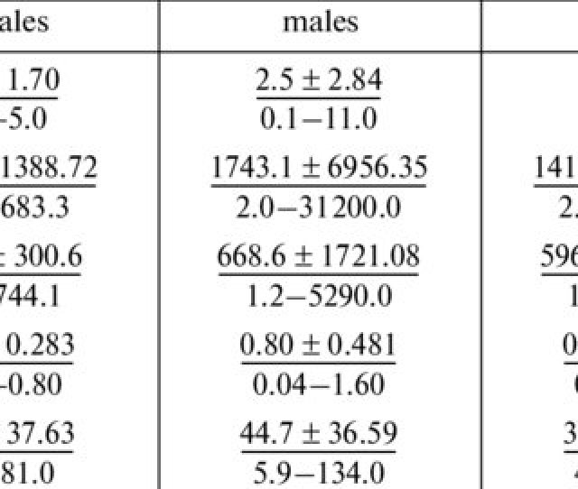 Concentrations Of Thyroid And Sex Steroid Hormones In The Blood Serum Of Two Phenotypic Forms