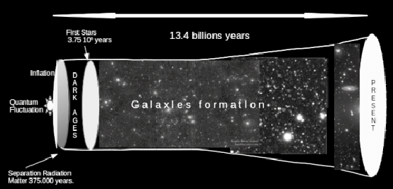 Important facts during the expansion of the Universe ...