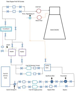 Figure 1 Main Engine Fuel Oil system | Scientific Diagram