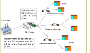 Fresh milk distribution | Download Scientific Diagram