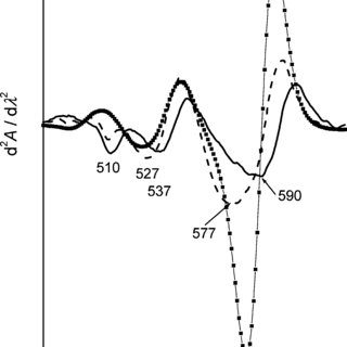 Figure 4 second derivative absorption spectra rhodamine 3b montmorillonites of selected dispersions