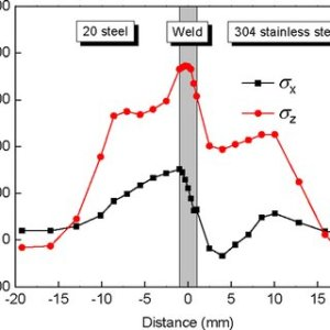 Mechanical properties of 0Cr18Ni9 steel (a), 20 carbon