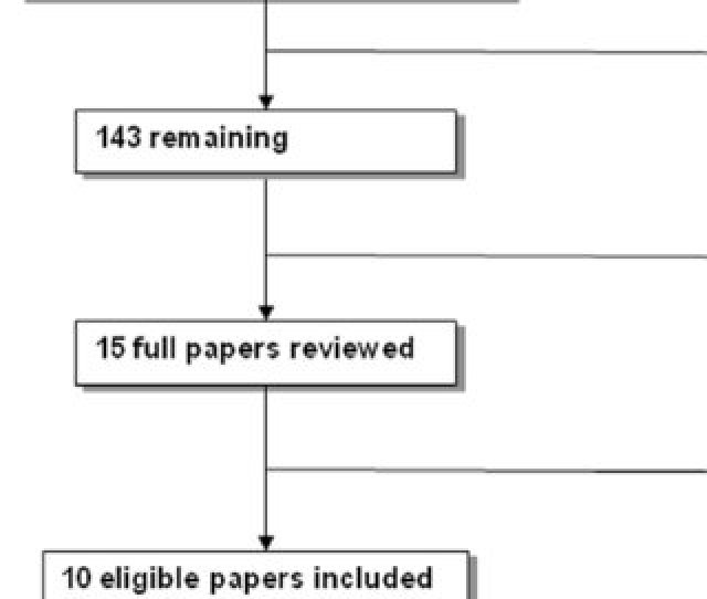 Selection Of Eligible Papers
