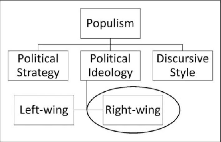 division and focus of populism as a concept.   download scientific diagram
