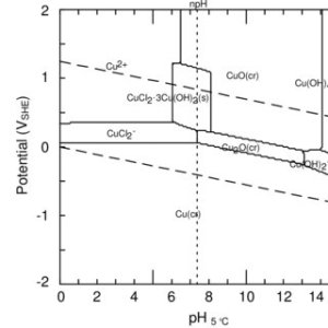 (PDF) The effect of chloride ion concentration on electrochemical migration of copper