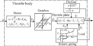 Block diagram of the throttle body | Download Scientific