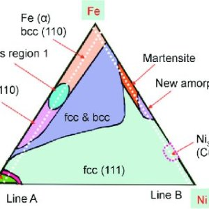 Classical binary phase diagram of FeCo alloy system [19