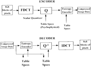Block diagram of JPEG encoder and decoder | Download Scientific Diagram