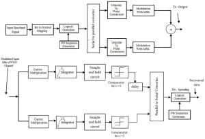 Block Diagram of Zigbee transmitter and receiver system