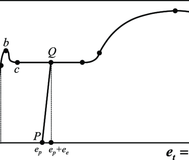 A Schematic Engineering Stress Strain Curve Of A Polycrystalline Metal Symbols Et Ep Ee And  Ef 80 A6 Ec Are The Total Strain Which Is The Sum Of The Plastic