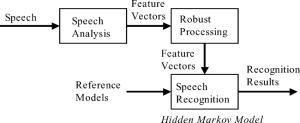 Flowchart of a speech recognition system | Download Scientific Diagram