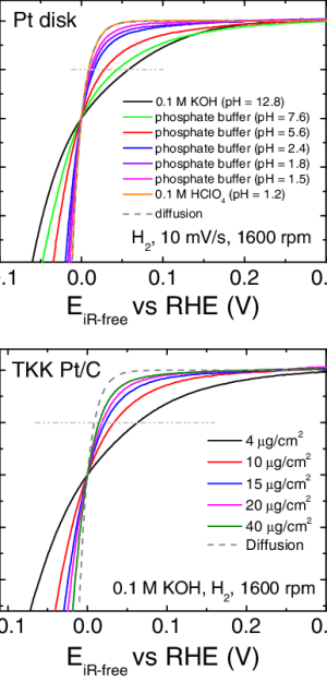(a) HORHER polarization curves on Pt(pc) disk in H 2