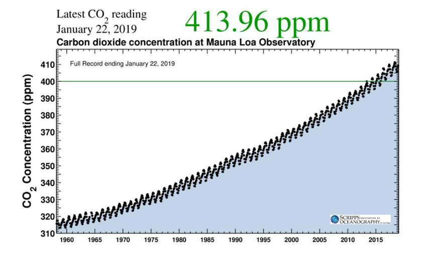 Updated Carbon dioxide concentration in the atmospheres measured at the...  | Download Scientific Diagram