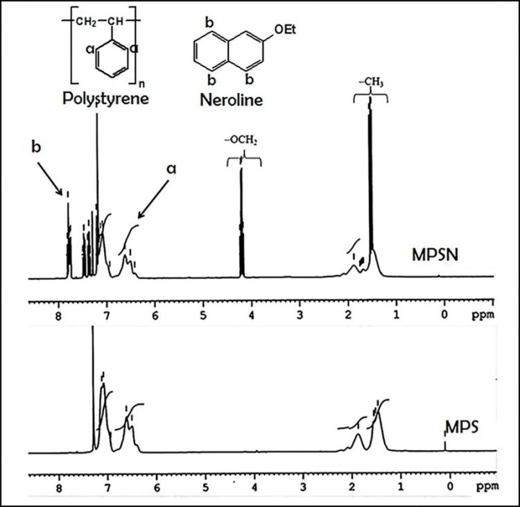1 H NMR spectra (CDCl3, 300 MHz) of the hollow (MPS) and ...
