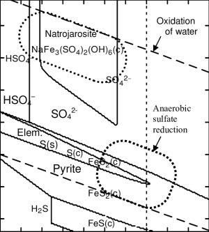 Pourbaix diagram showing stable sulfur pounds in