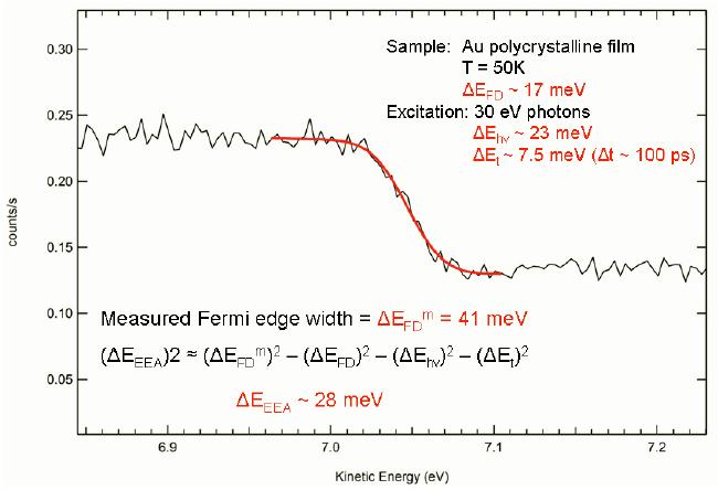 TOF Au spectrum Fermi edge translated to energy scale. Photon energy =... | Download Scientific Diagram