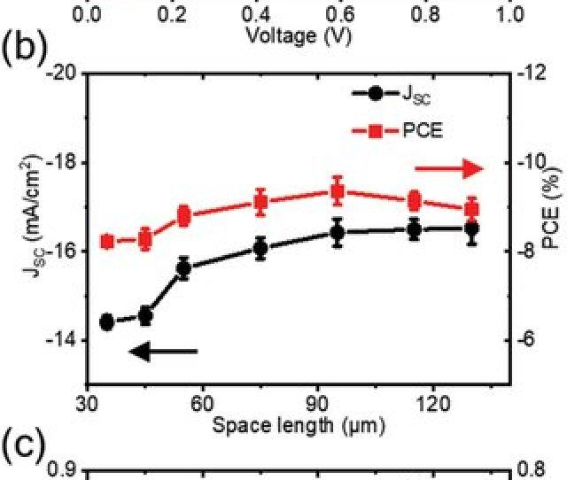 Durable Ultraflexible Organic Photovoltaics With Novel Metal Oxide Free Cathode