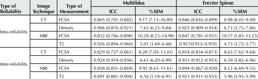 Median Quartiles For The Intra And Inter Reliability Of