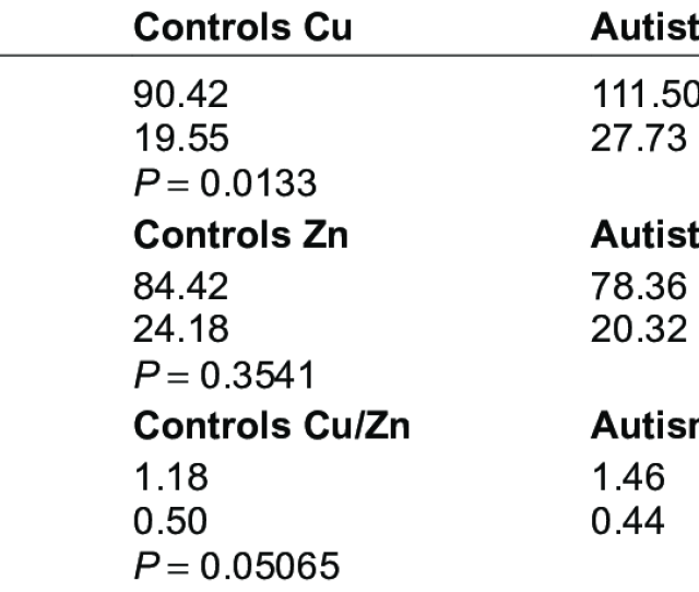 Significant Differences In Zinc And Copper Concentrations Mg Dl And Cu Zn