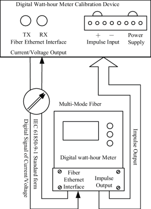 Verification wiring diagram of digital watthour meter