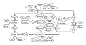Entityrelationship diagram (ERD) for a simple library