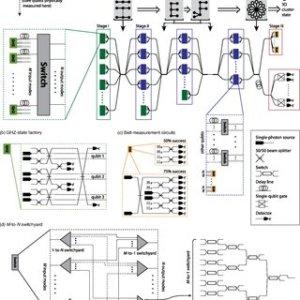 Protocol for linear optical quantum puting using 3D
