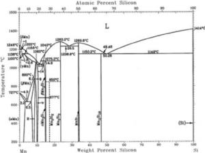 Equilibrium MnSi phase diagram   Download Scientific Diagram