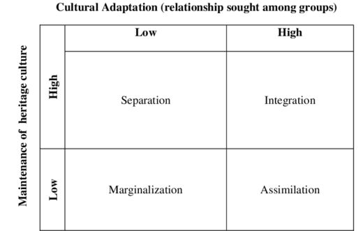 The two-dimensional acculturation model of Berry