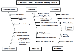 Causes and Effect Diagram of Welding Defects   Download