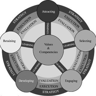 (PDF) Defining talent management components