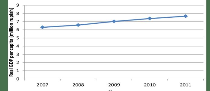 Real Gdp Per Capita Mean In Indonesia Land Borders 2007 2011 Download Scientific Diagram