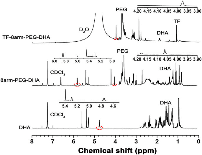1H-NMR spectra of DHA in CDCl3 (a), 8arm-PEG-DHA in CDCl3 ...