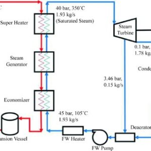 Schematic diagram of 1 MW solar thermal power plant