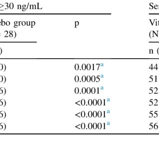 (PDF) Efficacy and safety of vitamin D3 B.O.N ...