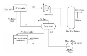 Process flow diagram of water, oil, and gas separation in