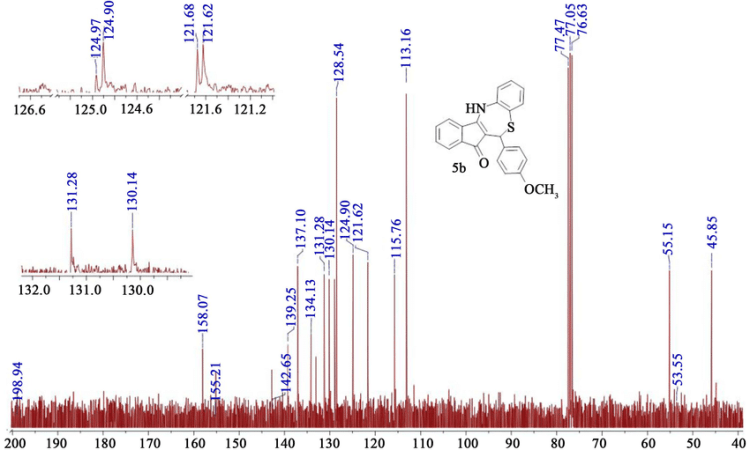 Figure S17. 13C NMR (75 MHz, CDCl3, TMS) spectrum of ...