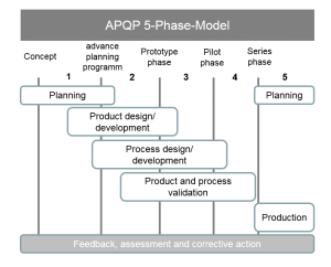 5phasemodel of APQP [2] | Download Scientific Diagram