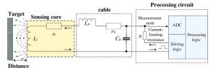 Block diagram of inductive proximity sensor | Download