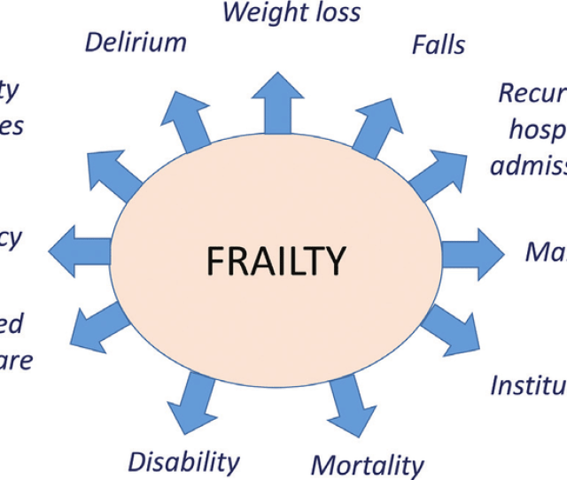 Consequences Of Living With Frailty