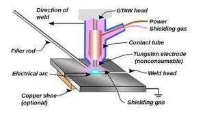 Schematic Diagram of TIG welding process | Download